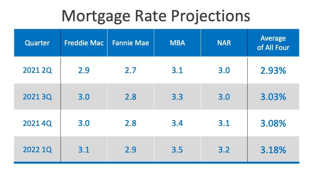 Will Low Mortgage Rates Continue through 2021? | Simplifying The Market